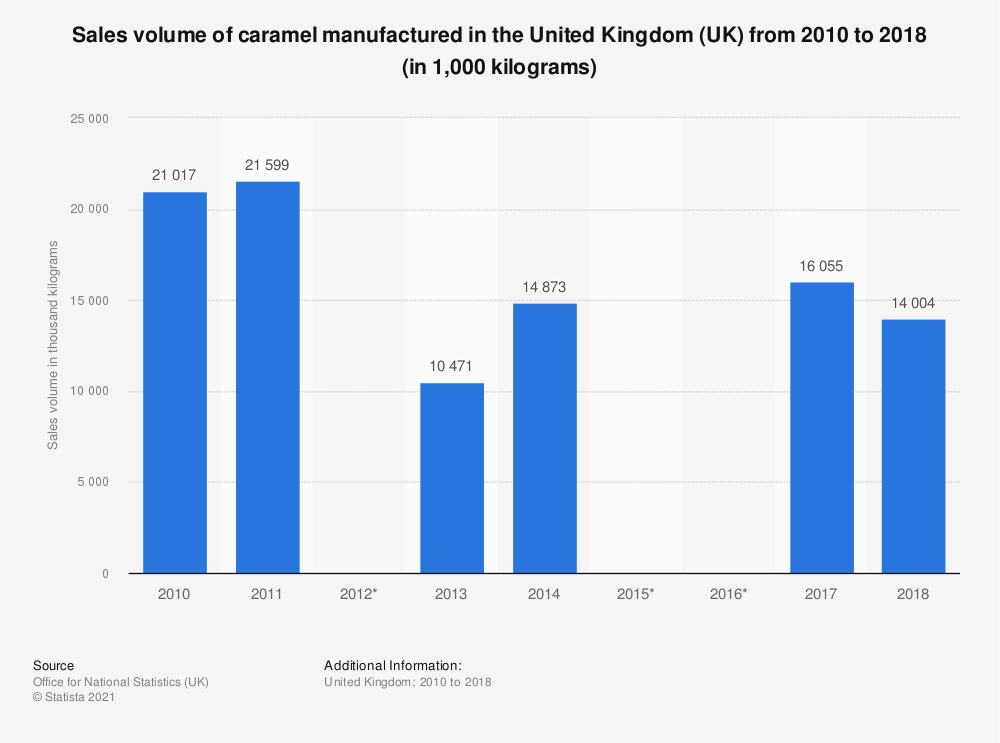 Statistic: Sales volume of caramel manufactured in the United Kingdom (UK) from 2010 to 2018 (in 1,000 kilograms) | Statista