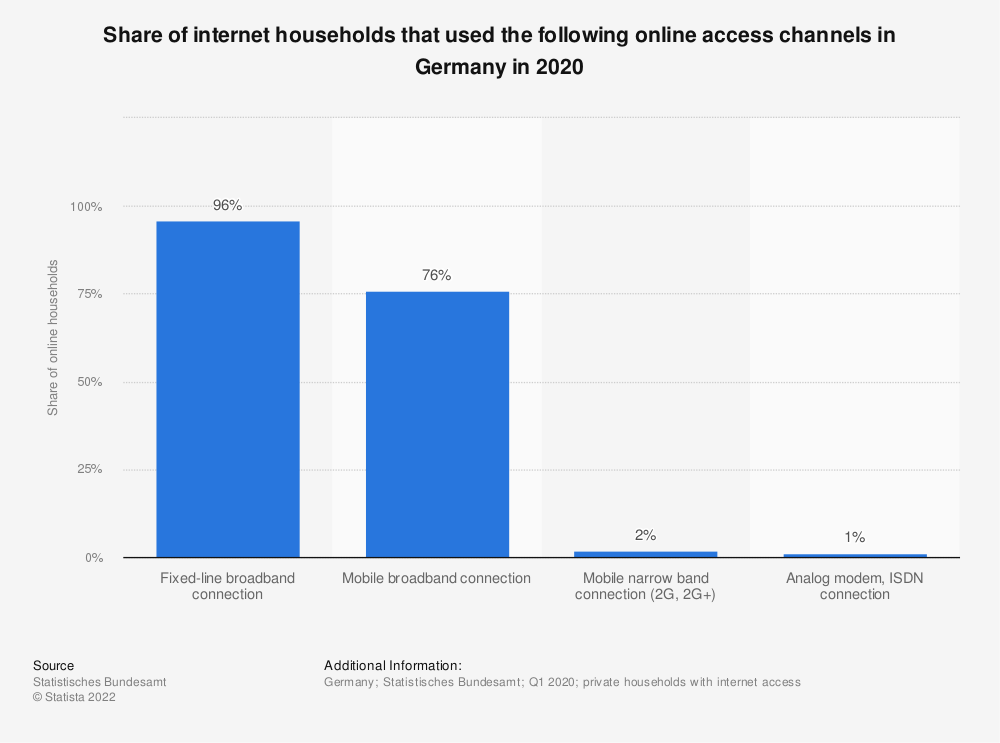 Statistic: Share of internet households that used the following online access channels in Germany in 2018 | Statista
