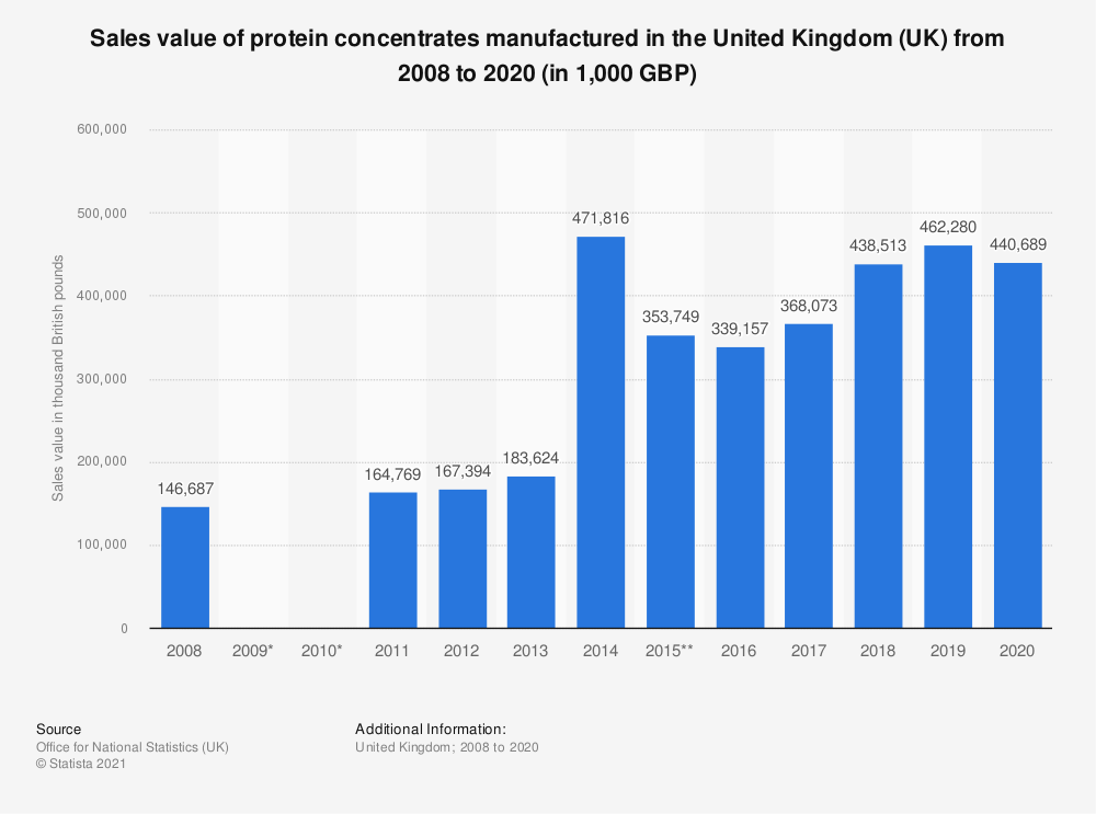 Statistic: Sales value of protein concentrates manufactured in the United Kingdom (UK) from 2008 to 2019 (in 1,000 GBP) | Statista