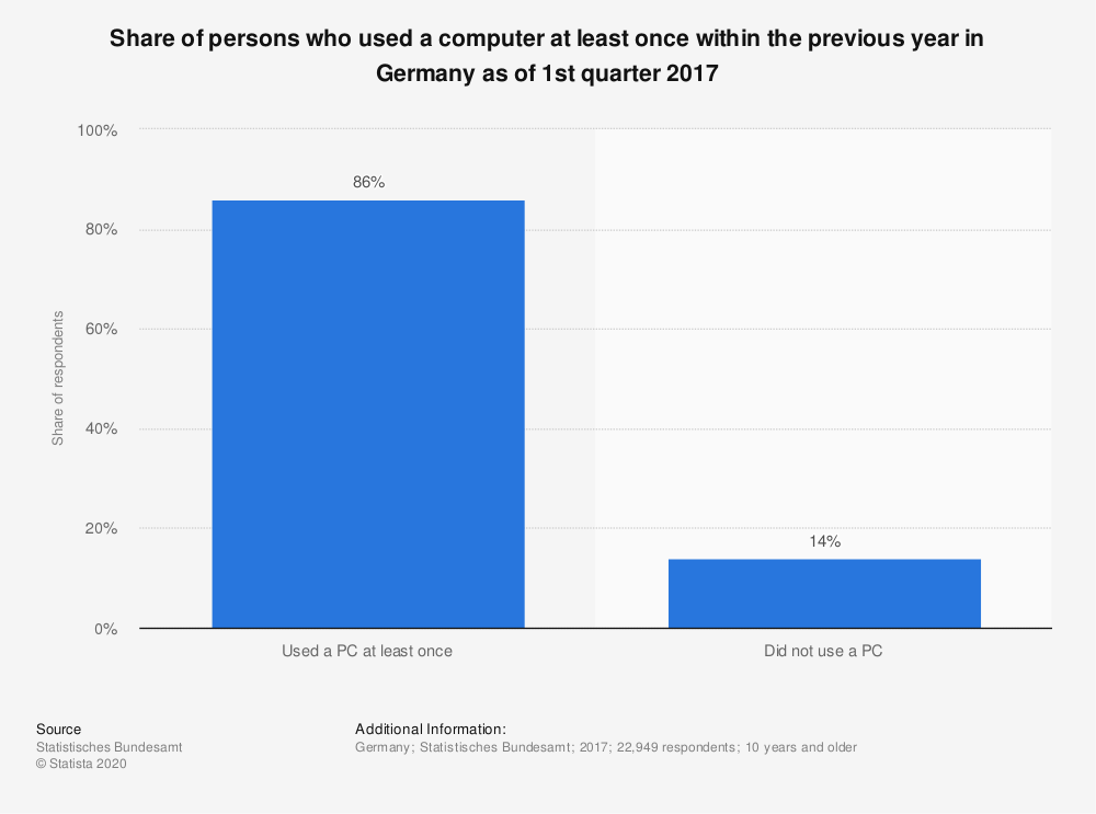Statistic: Share of persons who used a computer at least once within the previous year in Germany as of 1st quarter 2017 | Statista