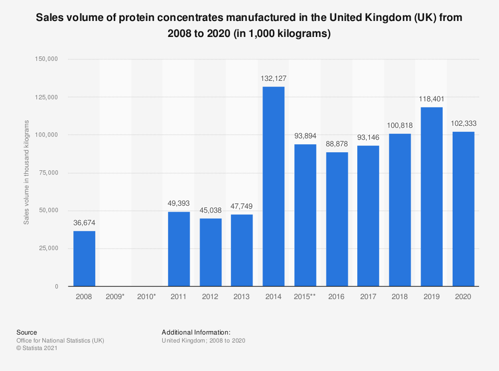 Statistic: Sales volume of protein concentrates manufactured in the United Kingdom (UK) from 2008 to 2019 (in 1,000 kilograms) | Statista