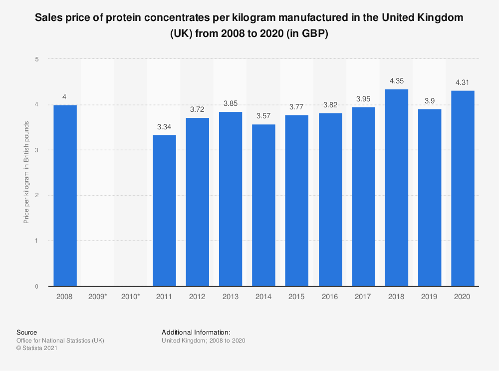 Statistic: Sales price of protein concentrates per kilogram manufactured in the United Kingdom (UK) from 2008 to 2019 (in GBP) | Statista