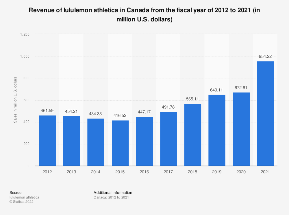 Statistic: Revenue of lululemon athletica in Canada from 2012 to 2018 (in million U.S. dollars) | Statista