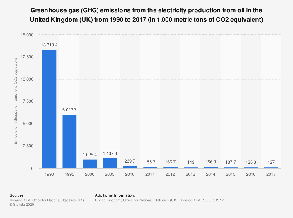 Statistic: Greenhouse gas (GHG) emissions from the electricity production from oil in the United Kingdom (UK) from 1990 to 2017 (in 1,000 metric tons of CO2 equivalent) | Statista