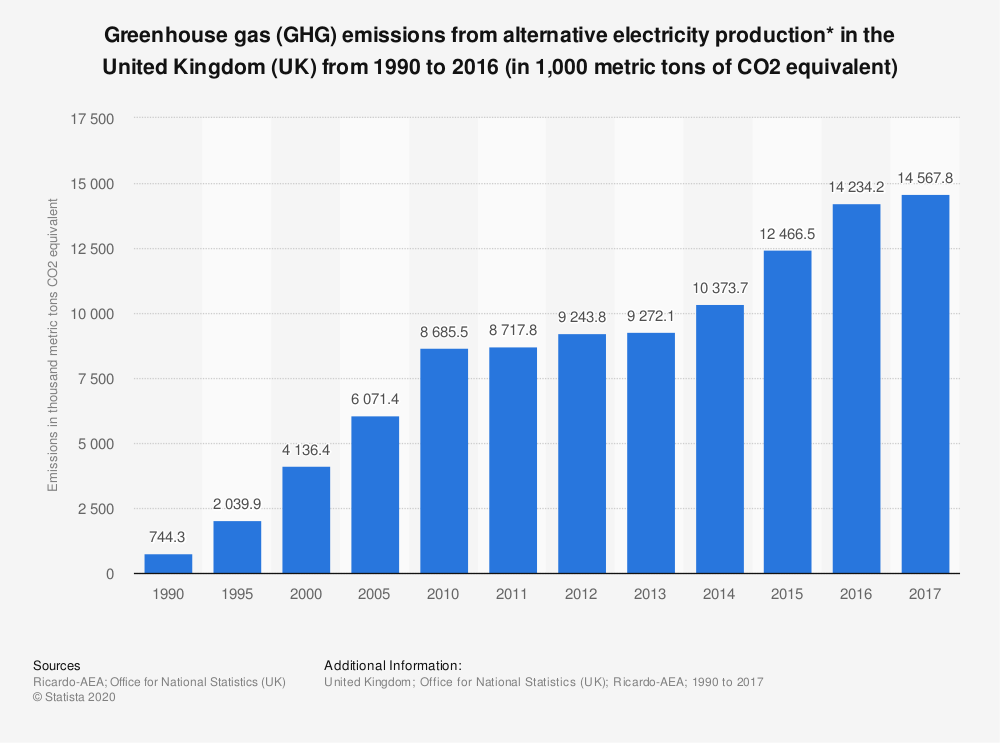 Statistic: Greenhouse gas (GHG) emissions from alternative electricity production* in the United Kingdom (UK) from 1990 to 2016 (in 1,000 metric tons of CO2 equivalent) | Statista