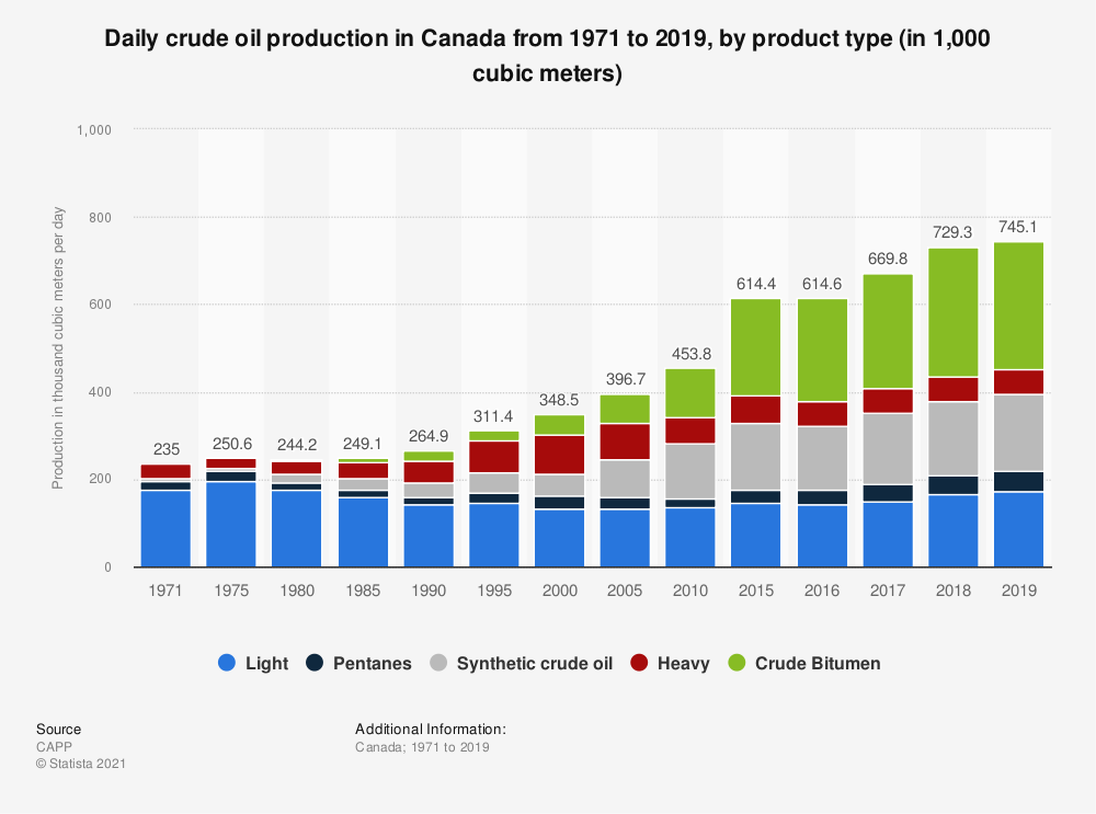 Statistic: Daily crude oil production in Canada from 1971 to 2019, by product type (in 1,000 cubic meters) | Statista