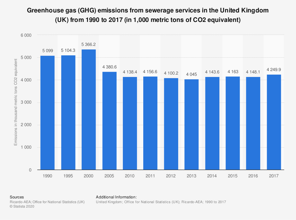 Statistic: Greenhouse gas (GHG) emissions from sewerage services in the United Kingdom (UK) from 1990 to 2017 (in 1,000 metric tons of CO2 equivalent) | Statista
