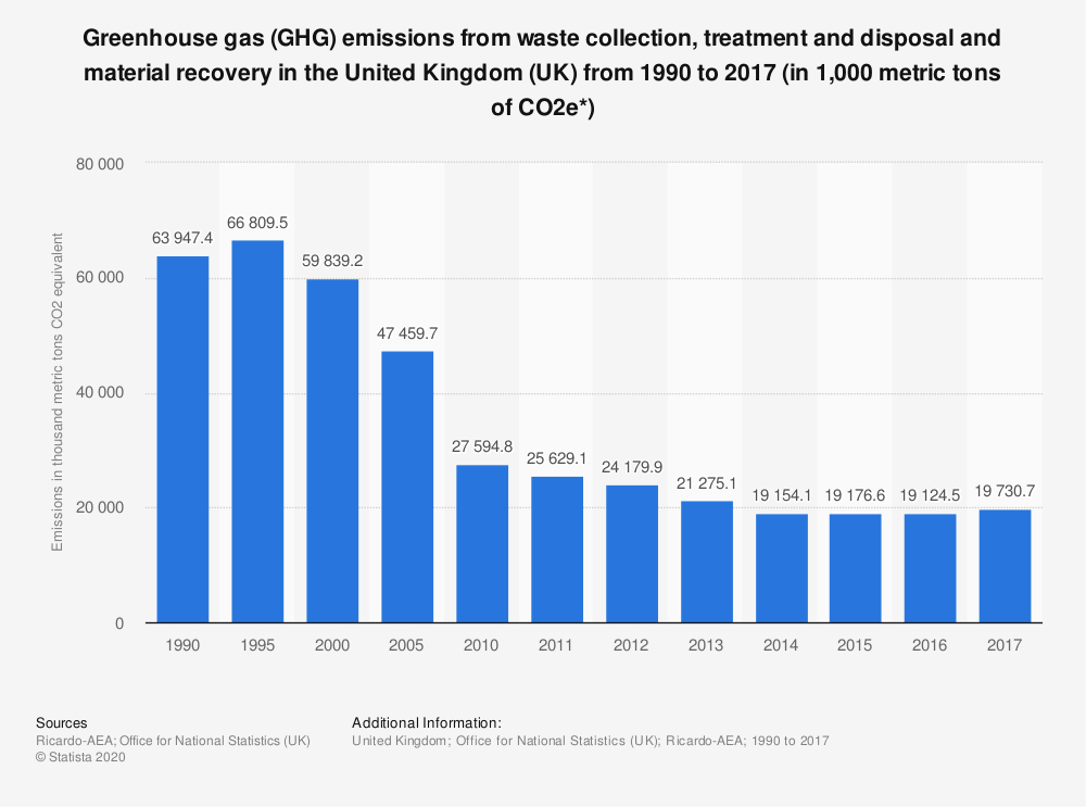 Statistic: Greenhouse gas (GHG) emissions from waste collection, treatment and disposal and material recovery in the United Kingdom (UK) from 1990 to 2017 (in 1,000 metric tons of CO2e*) | Statista