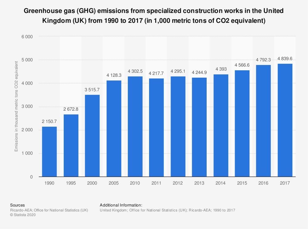 Statistic: Greenhouse gas (GHG) emissions from specialized construction works in the United Kingdom (UK) from 1990 to 2017 (in 1,000 metric tons of CO2 equivalent) | Statista