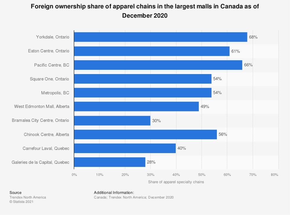 Statistic: Foreign ownership share of apparel chains in the largest malls in Canada as of July 2019 | Statista