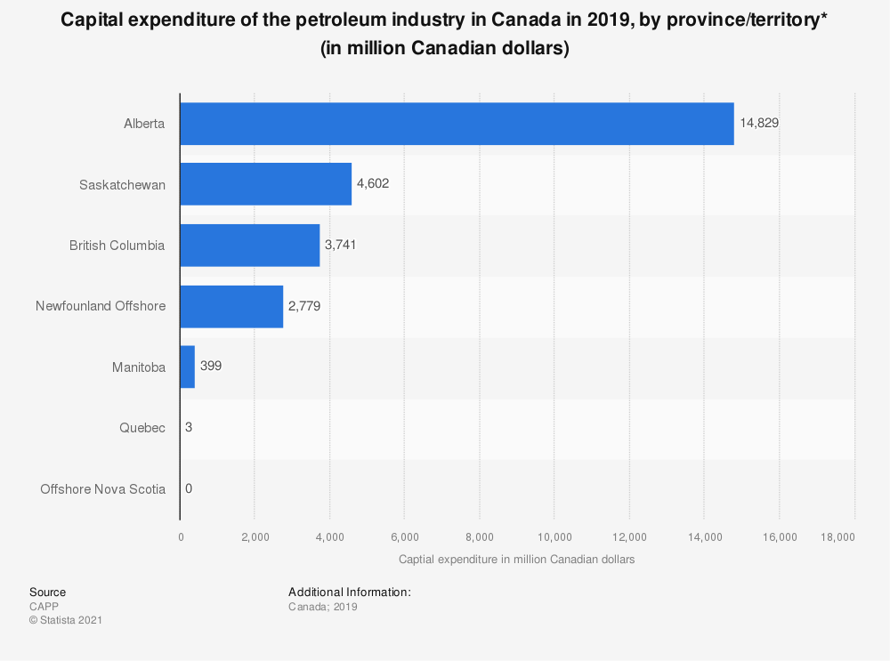 Statistic: Capital expenditure of Canadian petroleum industry in 2018, by region (in million Canadian dollars)* | Statista