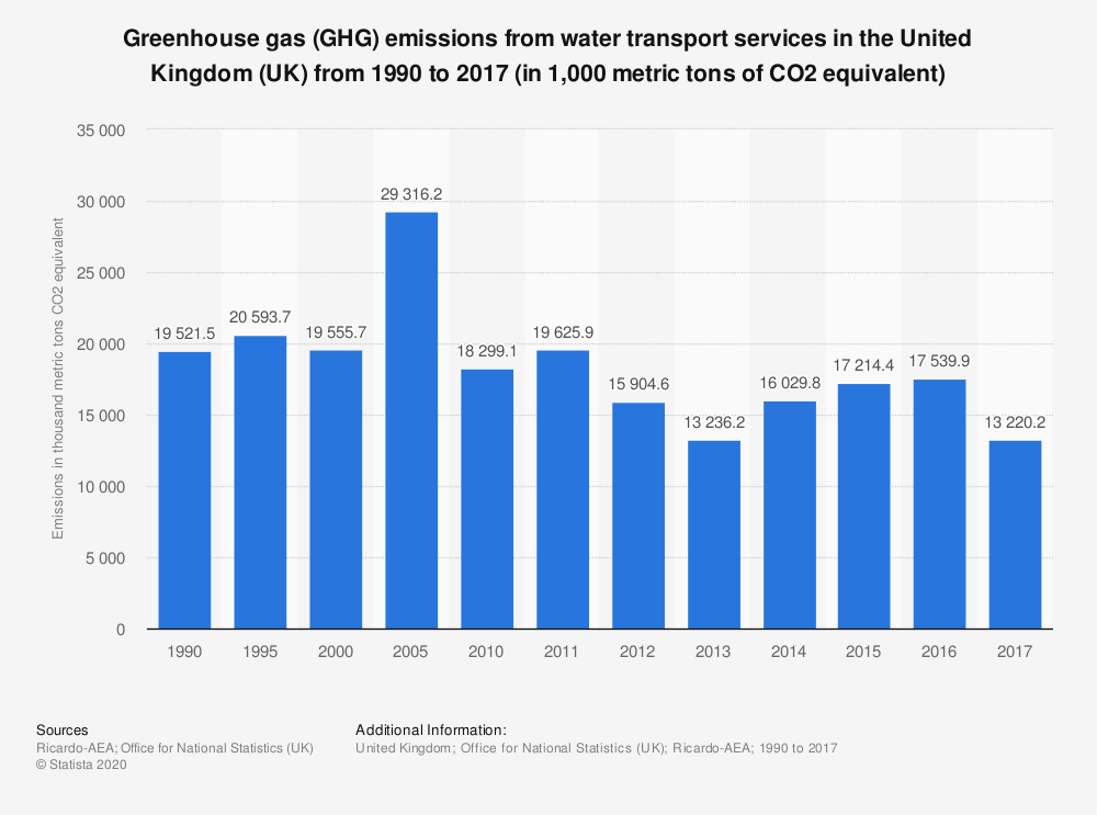 Statistic: Greenhouse gas (GHG) emissions from water transport services in the United Kingdom (UK) from 1990 to 2017 (in 1,000 metric tons of CO2 equivalent) | Statista