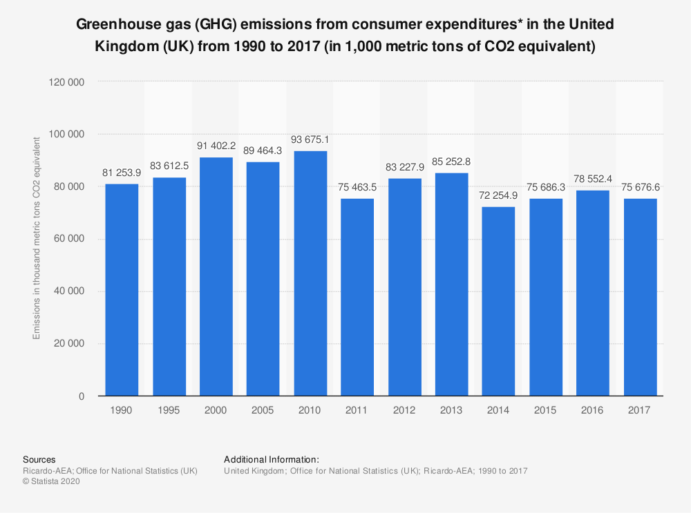 Statistic: Greenhouse gas (GHG) emissions from consumer expenditures* in the United Kingdom (UK) from 1990 to 2017 (in 1,000 metric tons of CO2 equivalent)   Statista