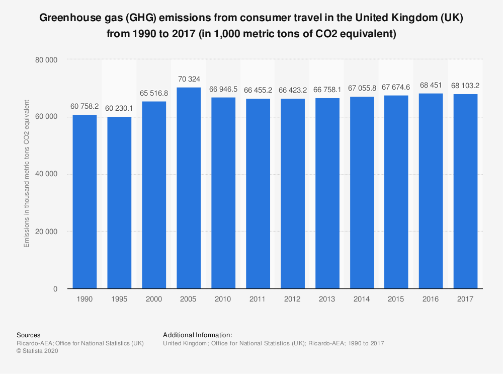 Statistic: Greenhouse gas (GHG) emissions from consumer travel in the United Kingdom (UK) from 1990 to 2017 (in 1,000 metric tons of CO2 equivalent) | Statista