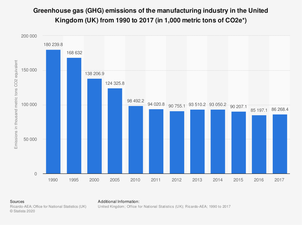 Statistic: Greenhouse gas (GHG) emissions of the manufacturing industry in the United Kingdom (UK) from 1990 to 2016 (in 1,000 metric tons of CO2e*) | Statista