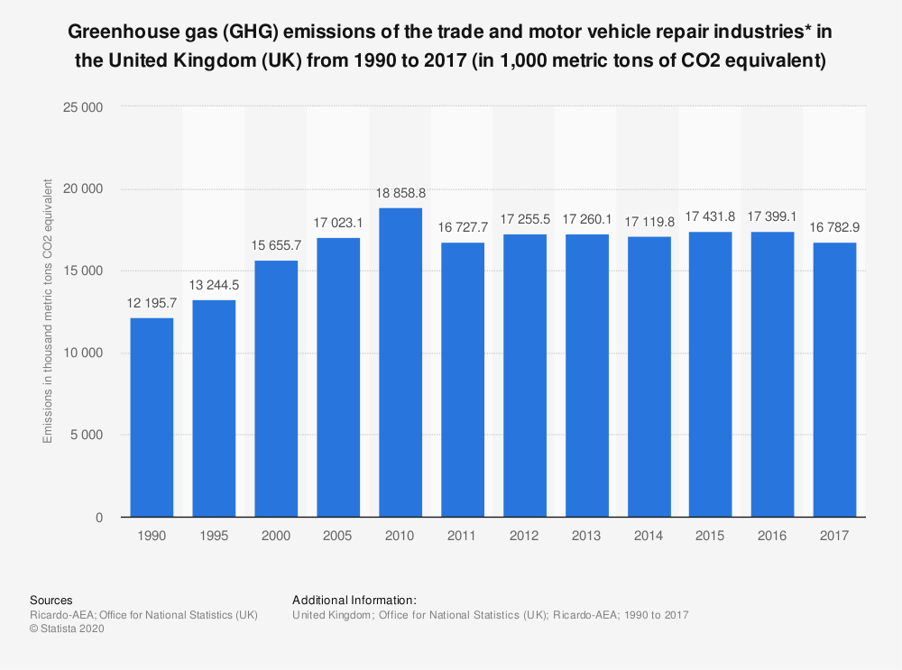 Statistic: Greenhouse gas (GHG) emissions of the trade and motor vehicle repair industries* in the United Kingdom (UK) from 1990 to 2017 (in 1,000 metric tons of CO2 equivalent) | Statista