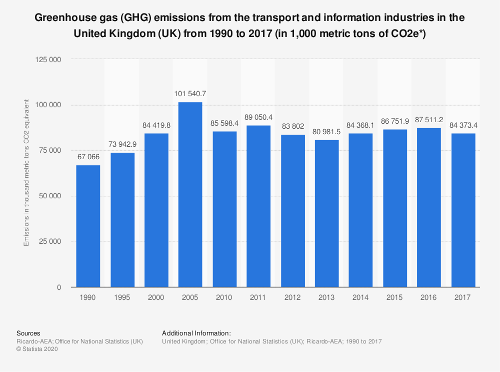 Statistic: Greenhouse gas (GHG) emissions from the transport and information industries in the United Kingdom (UK) from 1990 to 2017 (in 1,000 metric tons of CO2e*) | Statista
