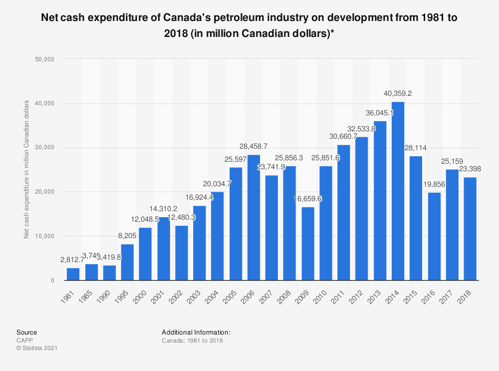 Statistic: Net cash expenditure of Canada's petroleum industry on development from 1981 to 2018 (in million Canadian dollars)*   Statista