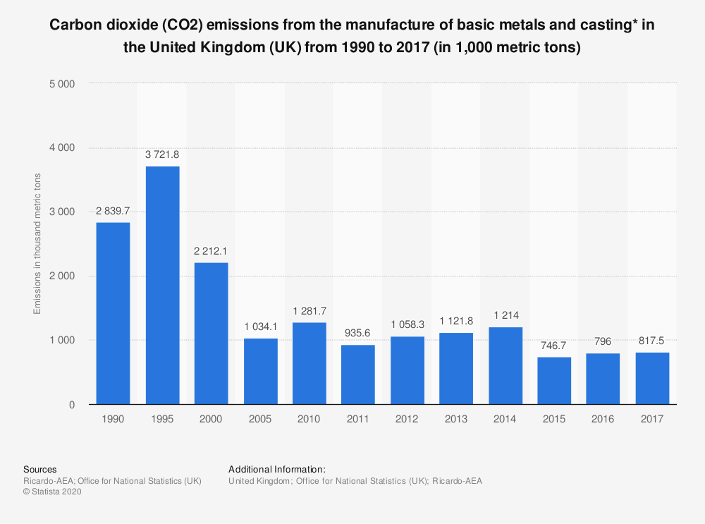 Statistic: Carbon dioxide (CO2) emissions from the manufacture of basic metals and casting* in the United Kingdom (UK) from 1990 to 2017 (in 1,000 metric tons) | Statista