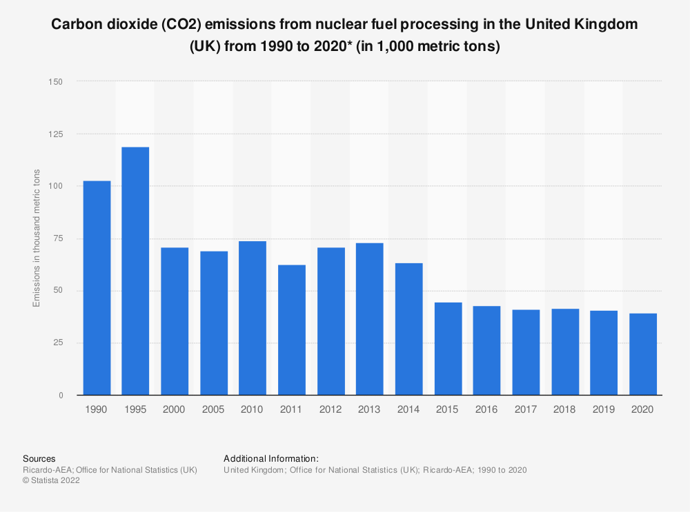Statistic: Carbon dioxide (CO2) emissions from nuclear fuel processing in the United Kingdom (UK) from 1990 to 2017 (in 1,000 metric tons) | Statista