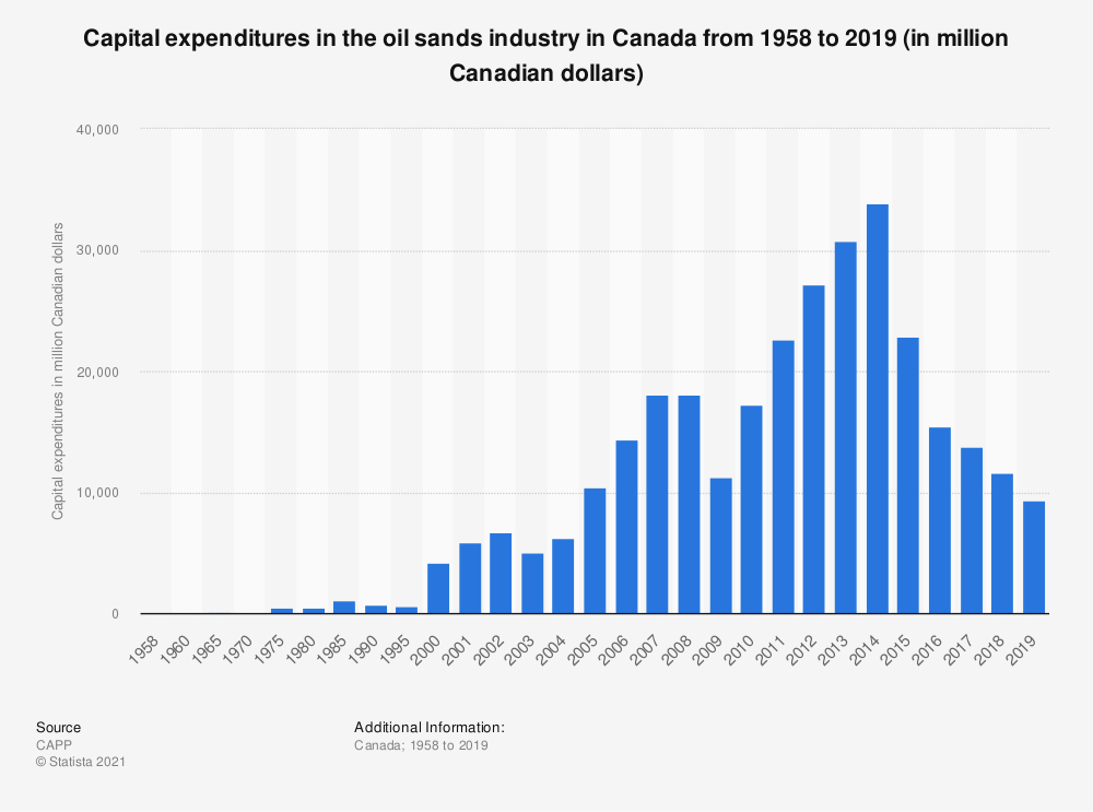Statistic: Oil sands capital expenditures in Canada from 1958 to 2018 (in million Canadian dollars) | Statista