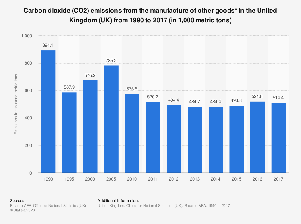 Statistic: Carbon dioxide (CO2) emissions from the manufacture of other goods* in the United Kingdom (UK) from 1990 to 2016 (in 1,000 metric tons) | Statista