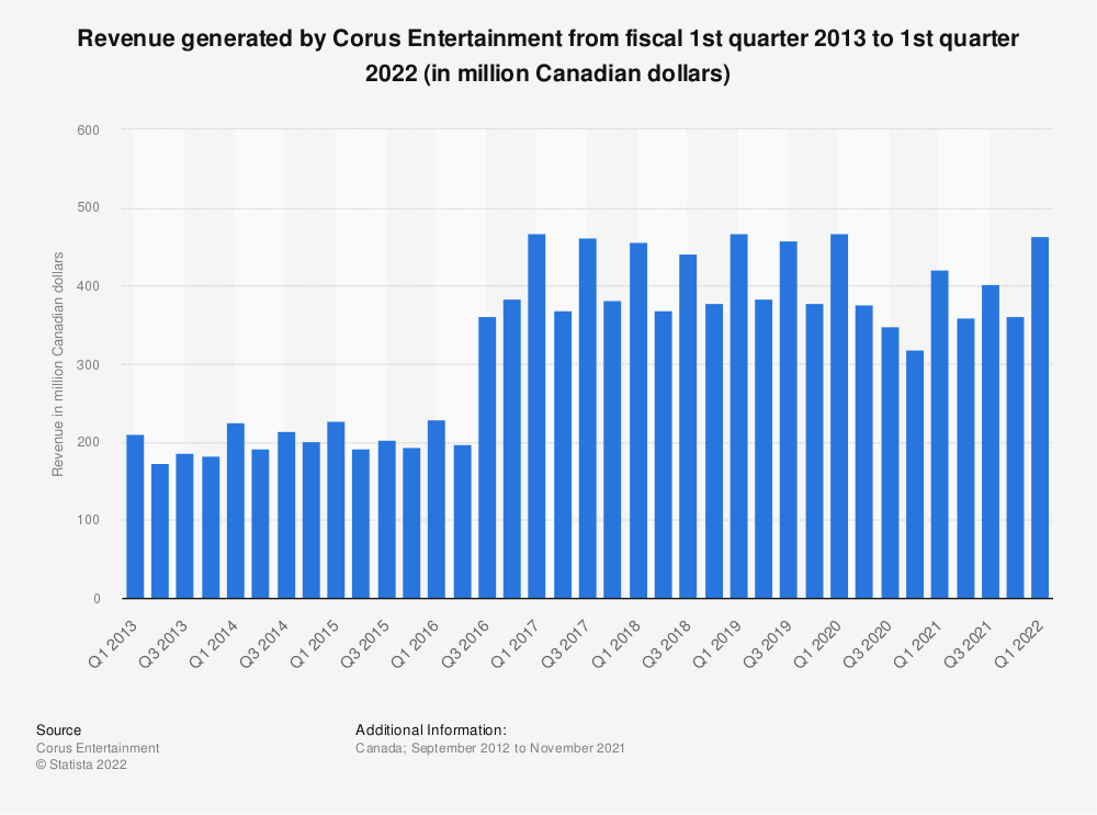 Statistic: Revenue generated by Corus Entertainment from fiscal 1st quarter 2013 to 1st quarter 2021 (in million Canadian dollars) | Statista