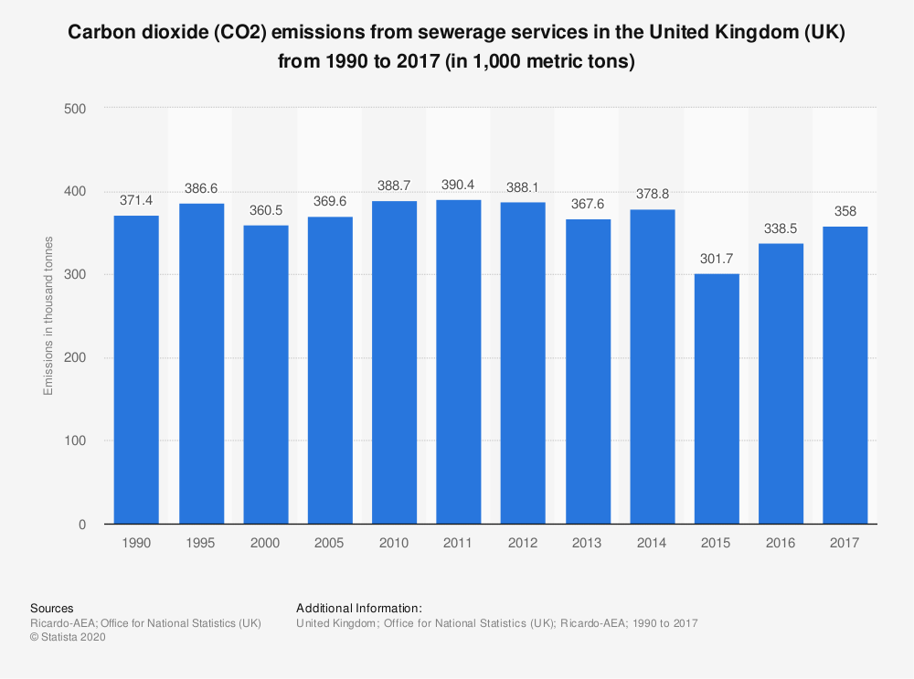 Statistic: Carbon dioxide (CO2) emissions from sewerage services in the United Kingdom (UK) from 1990 to 2016 (in 1,000 metric tons) | Statista