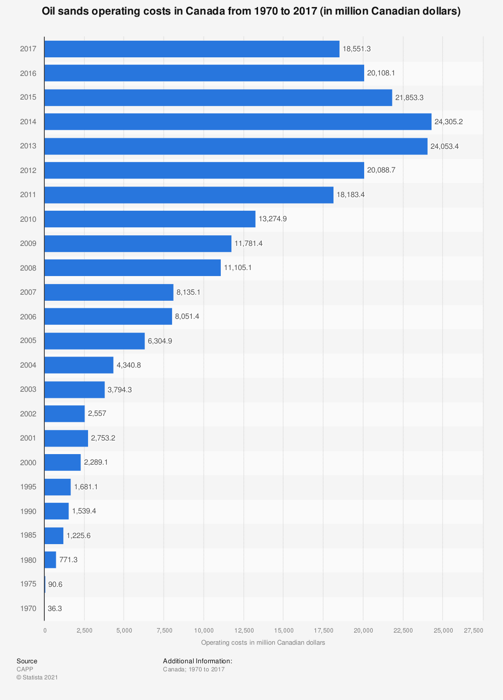 Statistic: Oil sands operating costs in Canada from 1970 to 2017 (in million Canadian dollars) | Statista