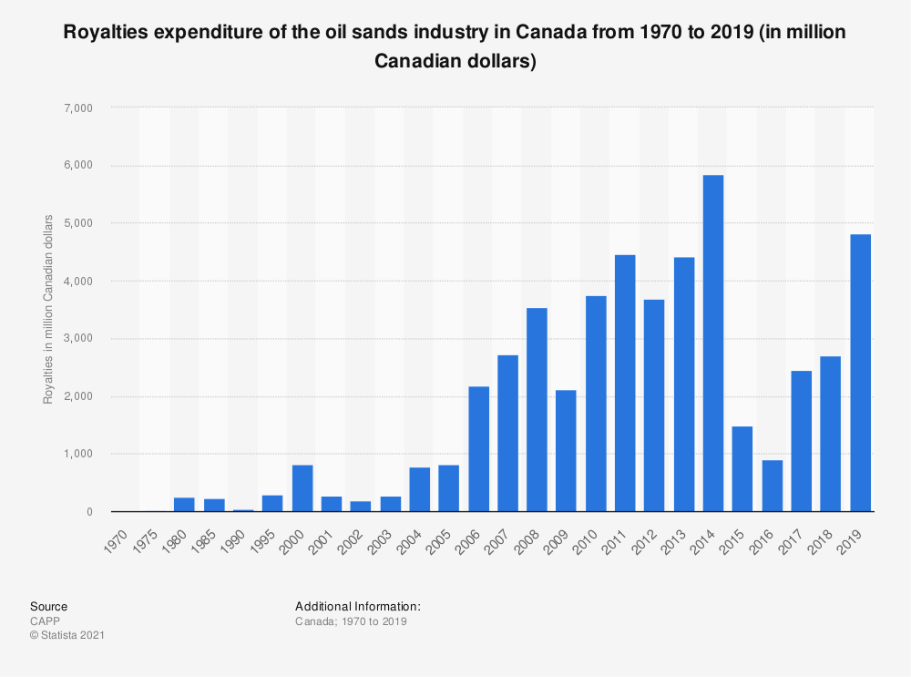 Statistic: Royalties of the Canadian oil sands 1970 to 2017 (in million Canadian dollars) | Statista