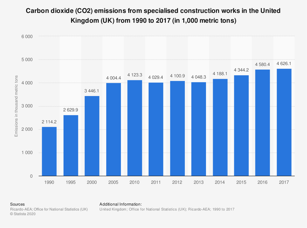 Statistic: Carbon dioxide (CO2) emissions from specialised construction works in the United Kingdom (UK) from 1990 to 2017 (in 1,000 metric tons) | Statista
