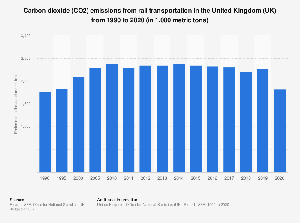 Statistic: Carbon dioxide (CO2) emissions from rail transport in the United Kingdom (UK) from 1990 to 2018 (in 1,000 metric tons) | Statista