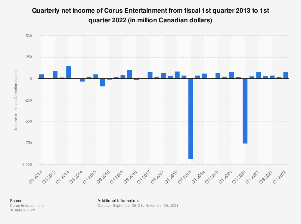 Statistic: Quarterly net income of Corus Entertainment from fiscal 1st quarter 2013 to 4th quarter 2019 (in million Canadian dollars) | Statista