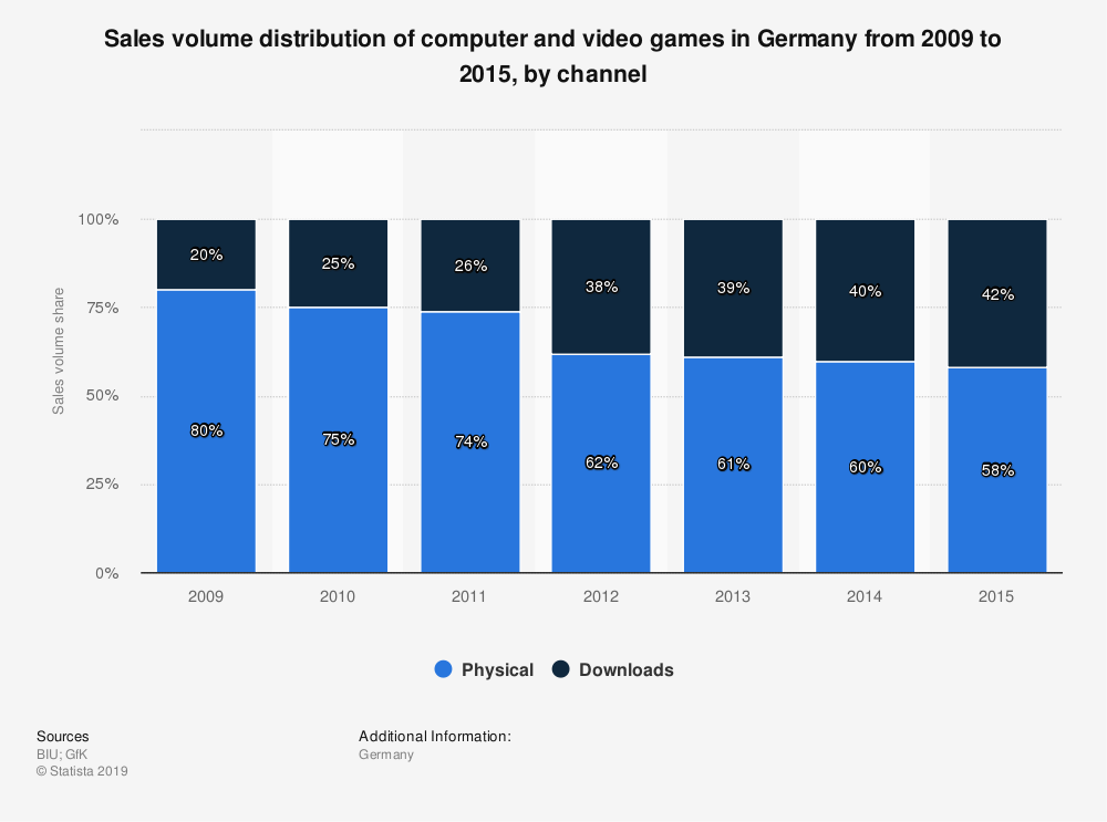 Statistic: Sales volume distribution of computer and video games in Germany from 2009 to 2015, by channel | Statista