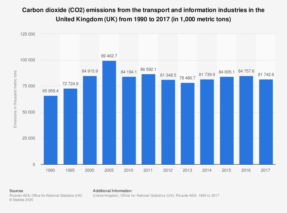 Statistic: Carbon dioxide (CO2) emissions from the transport and information industries in the United Kingdom (UK) from 1990 to 2017 (in 1,000 metric tons) | Statista