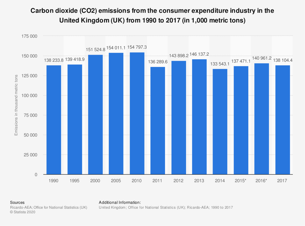 Statistic: Carbon dioxide (CO2) emissions from the consumer expenditure industry in the United Kingdom (UK) from 1990 to 2017 (in 1,000 metric tons) | Statista