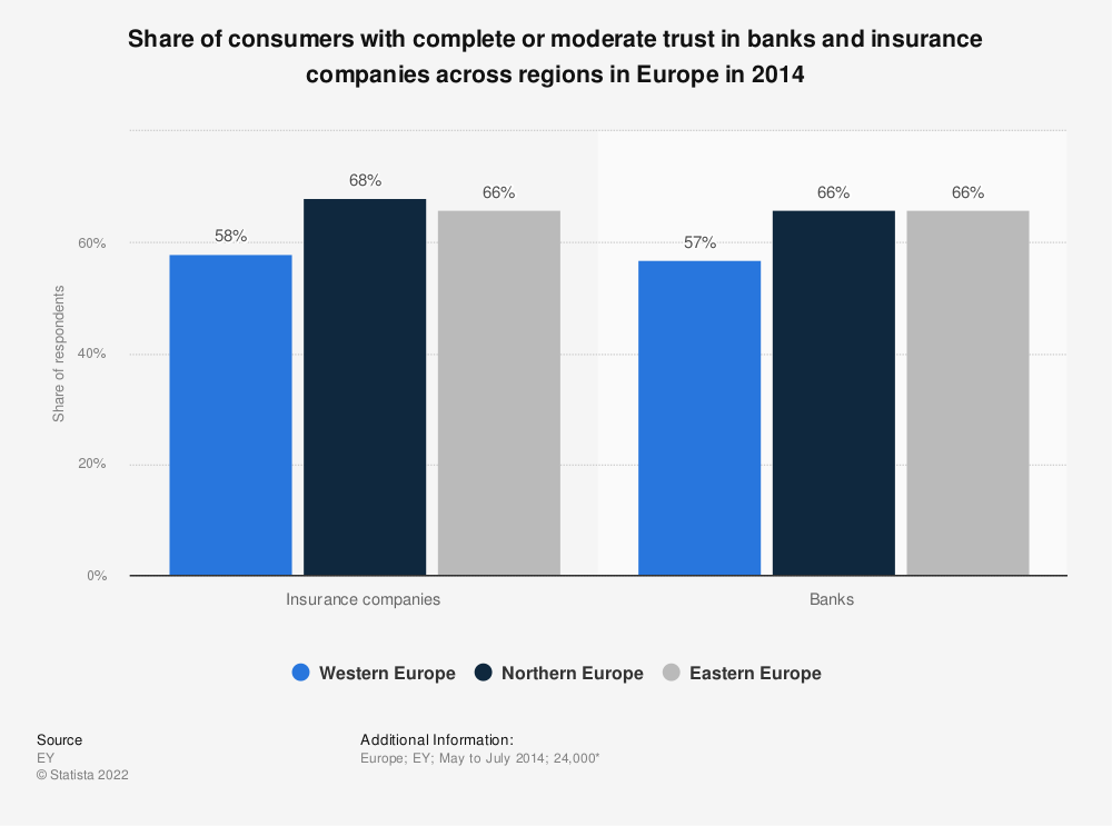 Statistic: Share of consumers with complete or moderate trust in banks and insurance companies across regions in Europe in 2014   Statista