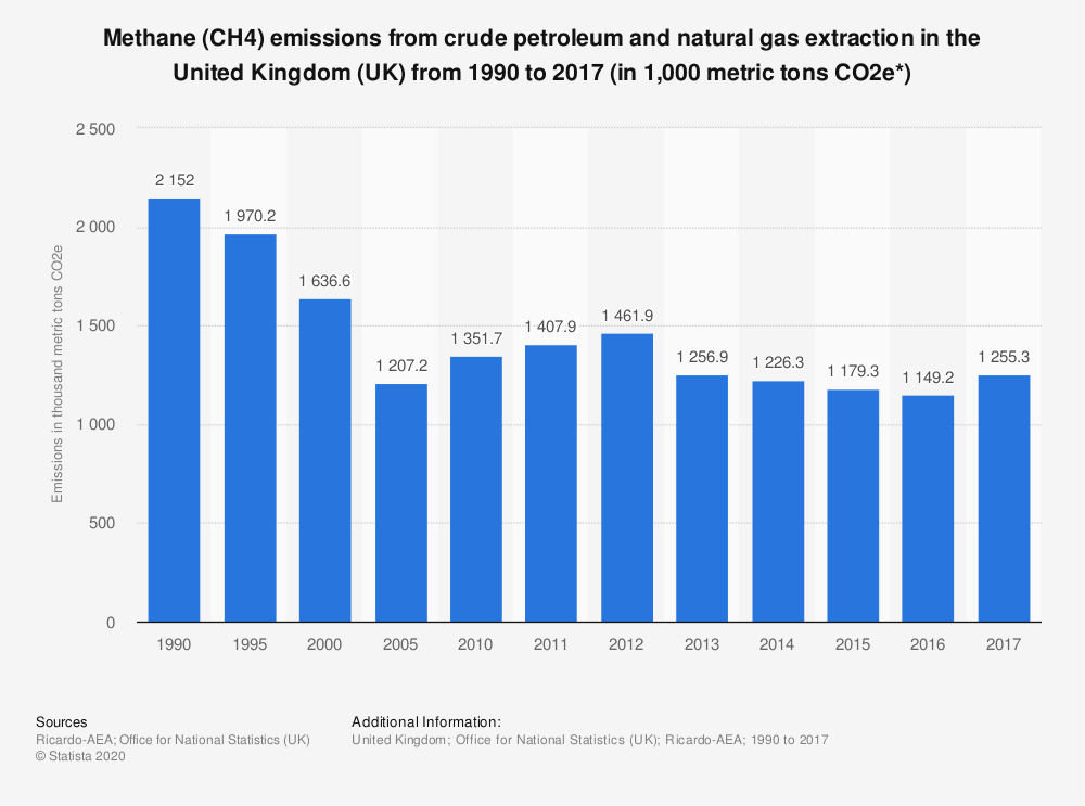 Statistic: Methane (CH4) emissions from crude petroleum and natural gas extraction in the United Kingdom (UK) from 1990 to 2017 (in 1,000 metric tons CO2e*) | Statista