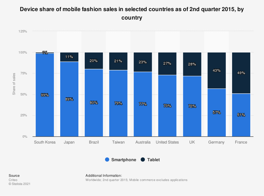 Statistic: Device share of mobile fashion sales in selected countries as of 2nd quarter 2015, by country | Statista
