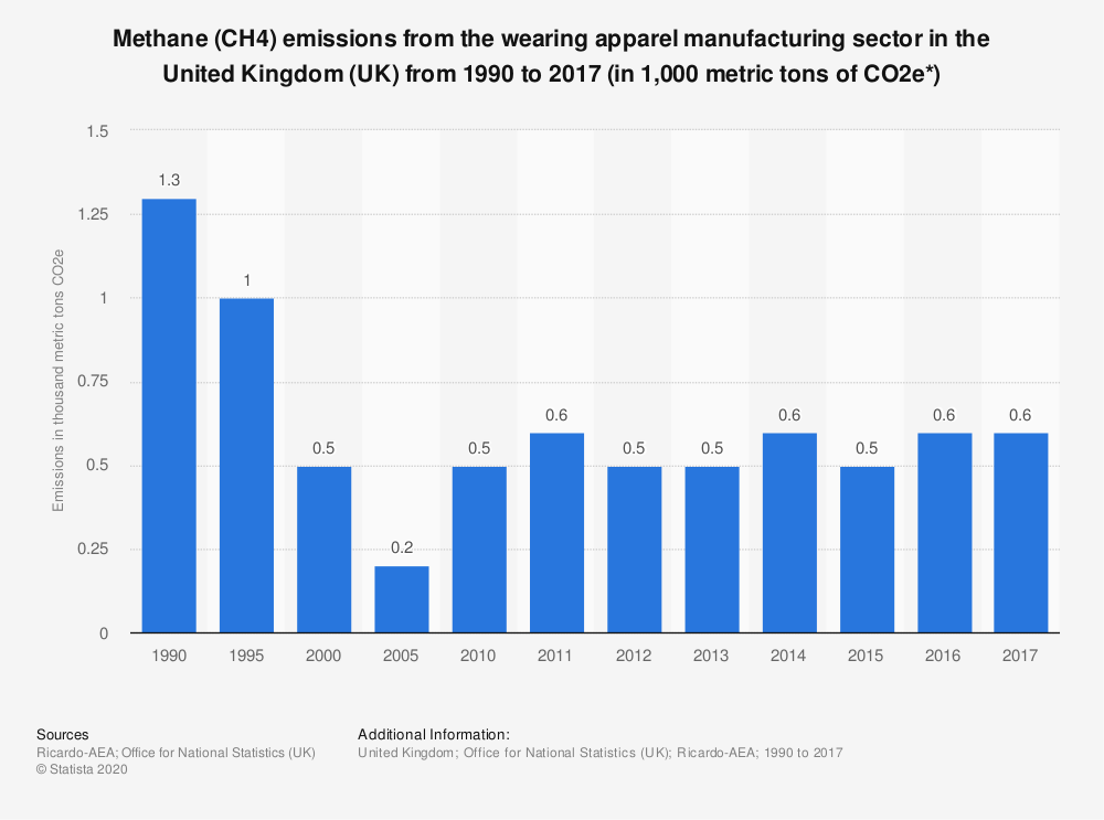 Statistic: Methane (CH4) emissions from the wearing apparel manufacturing sector in the United Kingdom (UK) from 1990 to 2017 (in 1,000 metric tons of CO2e*) | Statista