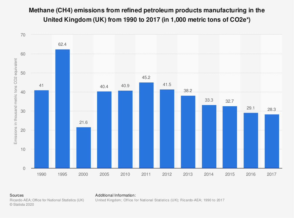 Statistic: Methane (CH4) emissions from refined petroleum products manufacturing in the United Kingdom (UK) from 1990 to 2016 (in 1,000 metric tons of CO2e*) | Statista