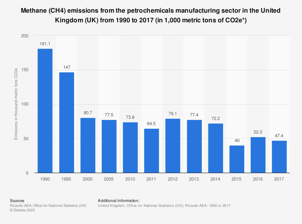 Statistic: Methane (CH4) emissions from the petrochemicals manufacturing sector in the United Kingdom (UK) from 1990 to 2017 (in 1,000 metric tons of CO2e*) | Statista
