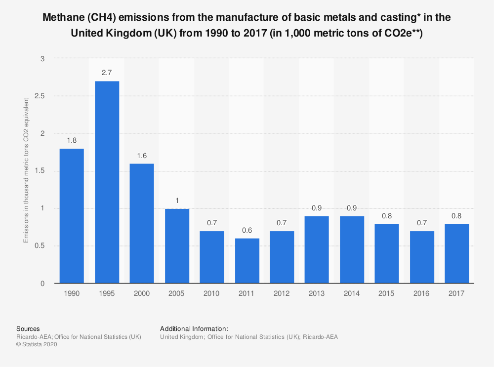 Statistic: Methane (CH4) emissions from the manufacture of basic metals and casting* in the United Kingdom (UK) from 1990 to 2017 (in 1,000 metric tons of CO2e**) | Statista
