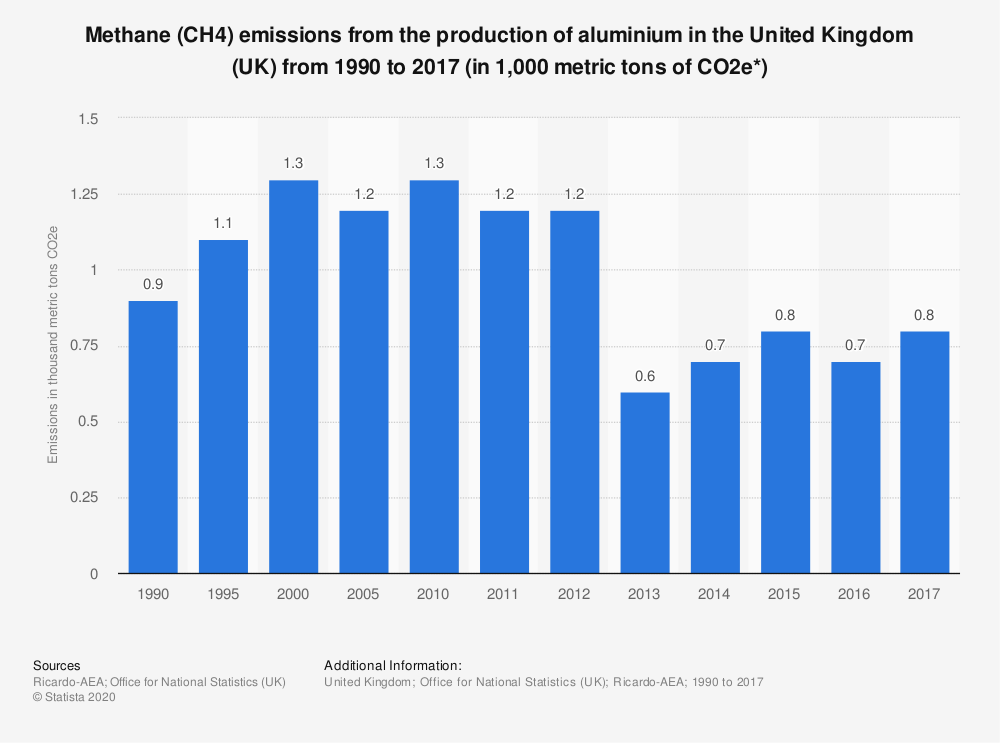 Statistic: Methane (CH4) emissions from the production of aluminium in the United Kingdom (UK) from 1990 to 2017 (in 1,000 metric tons of CO2e*) | Statista