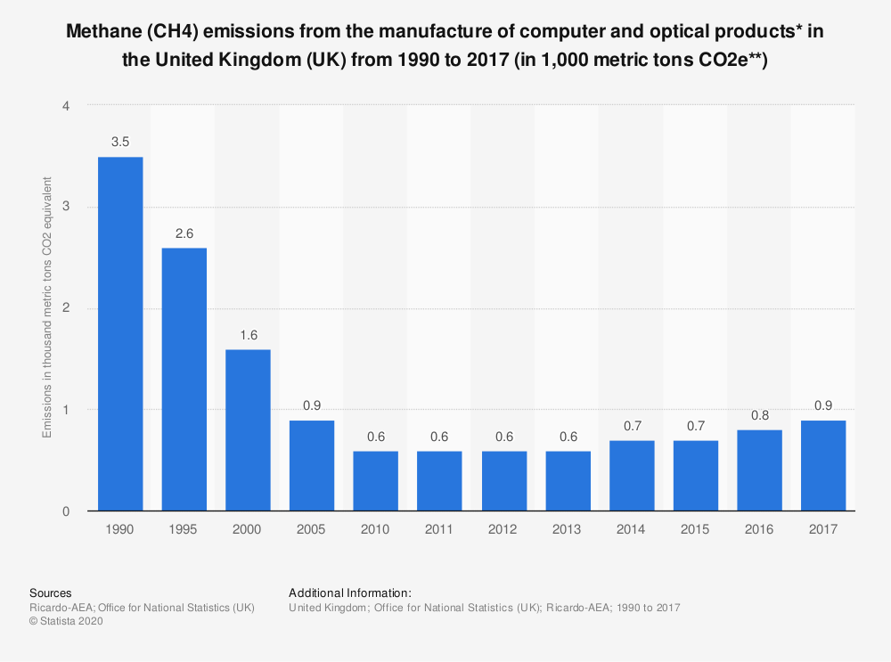 Statistic: Methane (CH4) emissions from the manufacture of computer and optical products* in the United Kingdom (UK) from 1990 to 2017 (in 1,000 metric tons CO2e**) | Statista