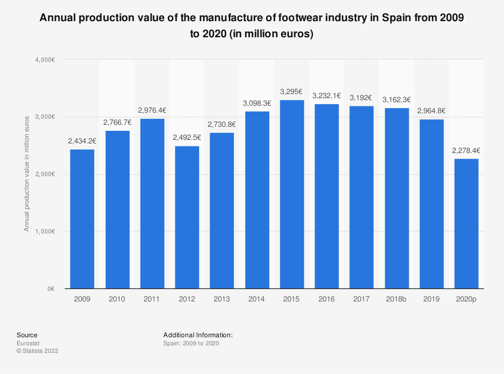 Statistic: Annual production value of the manufacture of footwear industry in Spain from 2008 to 2016 (in million euros) | Statista