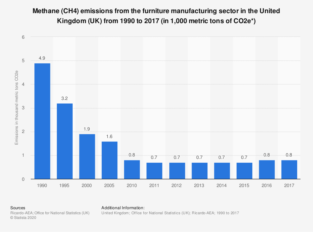 Statistic: Methane (CH4) emissions from the furniture manufacturing sector in the United Kingdom (UK) from 1990 to 2017 (in 1,000 metric tons of CO2e*) | Statista