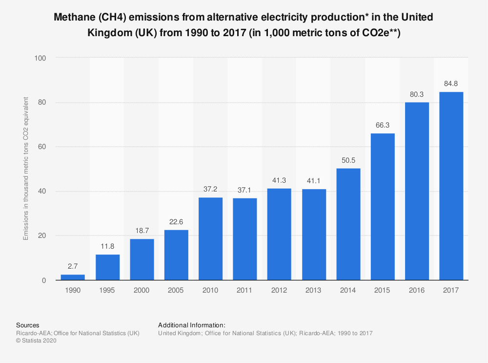 Statistic: Methane (CH4) emissions from alternative electricity production* in the United Kingdom (UK) from 1990 to 2016 (in 1,000 metric tons of CO2e**) | Statista