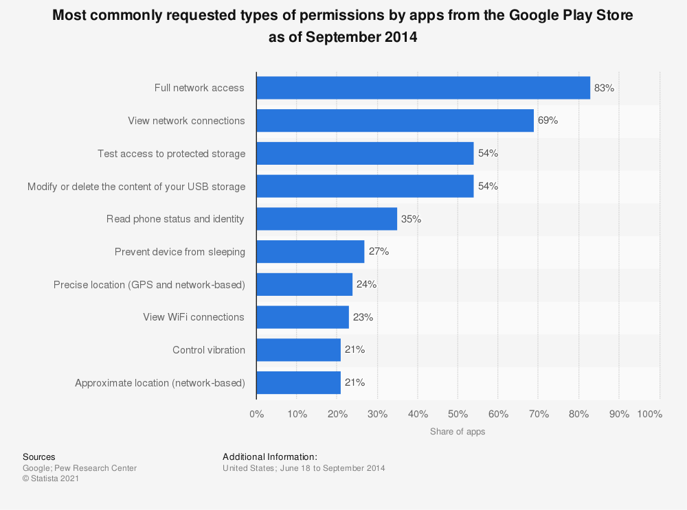 Statistic: Most commonly requested types of permissions by apps from the Google Play Store as of September 2014 | Statista