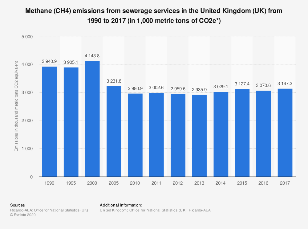 Statistic: Methane (CH4) emissions from sewerage services in the United Kingdom (UK) from 1990 to 2017 (in 1,000 metric tons of CO2e*) | Statista